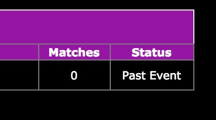 I got zero matches at speed dating. Zero.